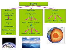 Atmósfera, geosfera e hidrosfera Science For Kids, Science And Nature, Spanish Immersion, Sistema Solar, Study, Education, Learning, School, Fun