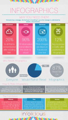 infographic - Google Search