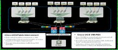 Cisco VM-FEX Best Practices for VMware ESX Environment Deployment Guide - Cisco