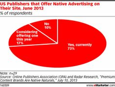 According to a June 2013 survey from the Online Publishers Association (OPA) and Radar Research, while many publishers may still be experimenting with how and what native advertising they will offer, most have already rolled out some native ad opportunities. Nearly three-quarters of polled US publishers said that they already offered native advertising on their site, and another 17% said they were considering offering it this year. Only 10% had no native ad plans of any kind.