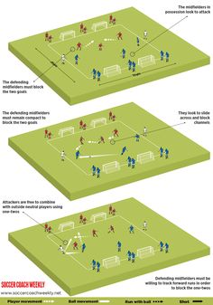 How to develop a 3 man midfield