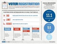 Voter Registration Barriers