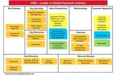 Understanding VISA Business Model (Business Canvas Model)
