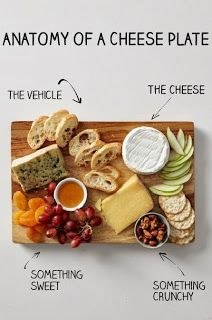 The Anatomy of a Cheese Plate. How to assemble the perfect cheese board!