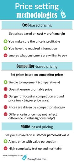 Prices are usually set based on costs, competitor prices, and/or value perceived by potential customers. Let's take a closer look at each of these methodologies, and their pros and cons. Small Business Resources, Business Ideas, Price Strategy, Financial Organization, Financial Tips, Do It Right, Closer, How To Make Money, Self