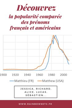 Popularité comparée des prénoms français et américains – Rainbows etc France, Parenting, America, Usa, Blog, Blogging, Childcare, U.s. States, French