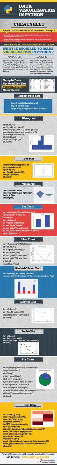 Cheat Sheet on Data visualisation in Python: Cheat Sheet