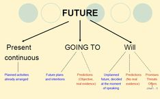 - FUTURE: English interactive activities Se usa WILL para expresar decisiones instantáneas no planificadas, ofrecimie...