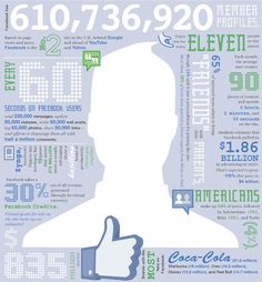 All things Facebook. 5 infographics to understand the latest public relation trends @RedBasil_PR #PasadenaCA