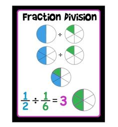 This poster is a visual for fraction division with area models. A similar version is included in my Grade Math Word Wall.You may also like:Dividing Fractions PennantMultiplying Fractions Grade Math Word Wall. Teaching Fractions, Math Fractions, Teaching Math, Dividing Fractions, Maths, Equivalent Fractions, Multiplication, Math Resources, Math Activities
