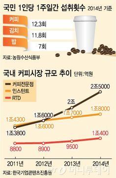 """'커피 신드롬' 언제까지?...""""생존 어렵다"""" vs """"시장 더 큰다"""""""