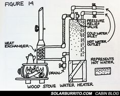wood stove hot water diagram