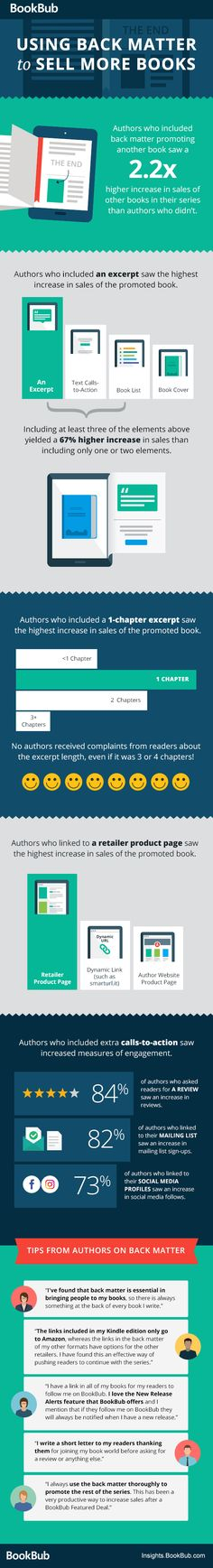 Using Back Matter to Sell More Books [Infographic]
