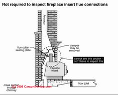 Fireplace insert into chimney (C) Carson Dunlop Associates