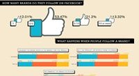 Food infographic  You added a Facebook button to your website now learn what will make visitors c