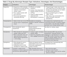 Drugs By Adrenergenic Receptor Type Indications, Advantages, And Disadvantages Emergency Medicine Practice.JPG 770×655 pixels