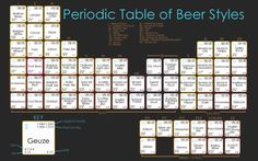 """Give the gift that keeps on brewing this holiday season with the Periodic Table of Beer Styles; each """"element"""" includes ABV (alcohol by volume), IBU Beer Table, Foto Poster, Beer Art, All Beer, Beer Poster, Beer Snob, Home Brewing Beer, How To Make Beer, Craft Beer"""