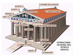 Estructura general del templo griego