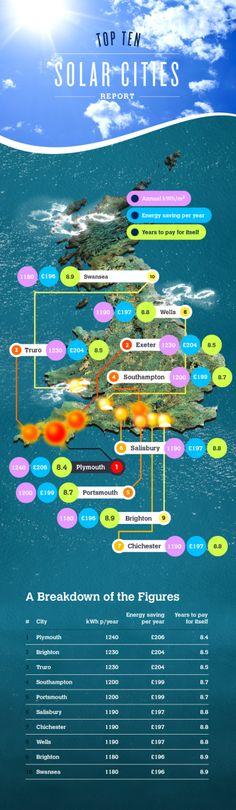 Solar Cities Infographic