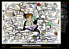 Lifelong Learning Mind Map