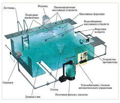 Swimming Pool Construction, Garden Paving, Green Garden, Swimming Pools, Backyard, Outdoor Fire, Home, Future, Google
