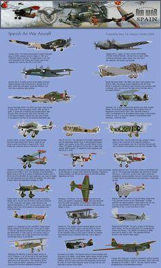 Aircraft in Spanish Air War