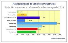 Acumulado de las matriculaciones de vehículos industriales hasta mayo 2014 / Cadena de Suministro