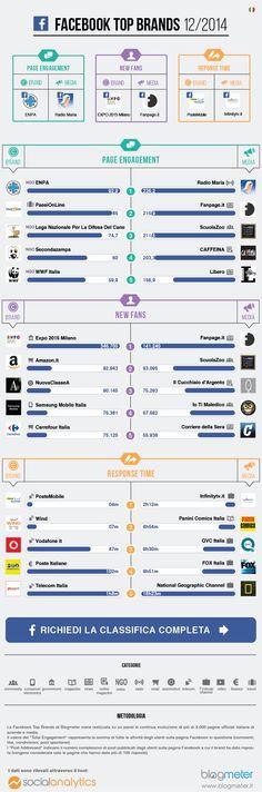 Facebook Top Brands - 12/2014 via @blogmeter  #facebook #smm