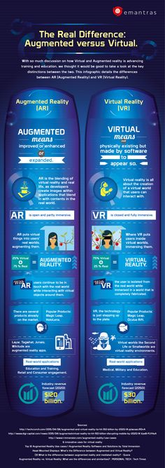 The Real Difference: Augmented versus Virtual [INFOGRAPHIC] | Emantras.us