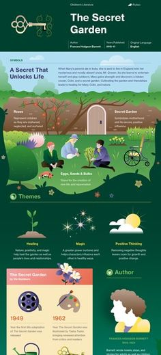 Infographic for The Secret Garden