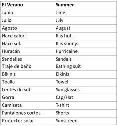 Spanish Language Learning, Learn A New Language, Spanish English, English Grammar, Summer Words, Spanish Worksheets, English Letter, Google Images, Vocabulary