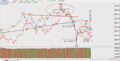 蔡森 ---- 隨勢而為 ---- 技術分析: 紅潮來襲台股對陸股死亡交叉危機已現*摩根台指日線*