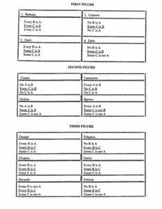 UOP PHL/251 W3 Version 7 Syllogisms and Logic Worksheet & Evaluate Logical Arguments Worksheet