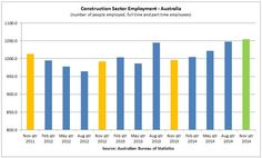Construction Sector, Melbourne House, Home Builders, Custom Homes, Australia, News