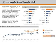"Dedicated to all of my fellow soccer fans. ""Soccer popularity continues to climb""."