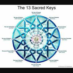 Mandy's Reiki & Mandys World Spiritual Development,Sutton-In-Ashfield - Symbols - 13 Sacred Keys - Yi King, Sacred Geometry Symbols, Spiritual Symbols, Sacred Geometry Tattoo, Reiki Symbols, Les Chakras, Spirit Science, Spiritual Development, Tarot