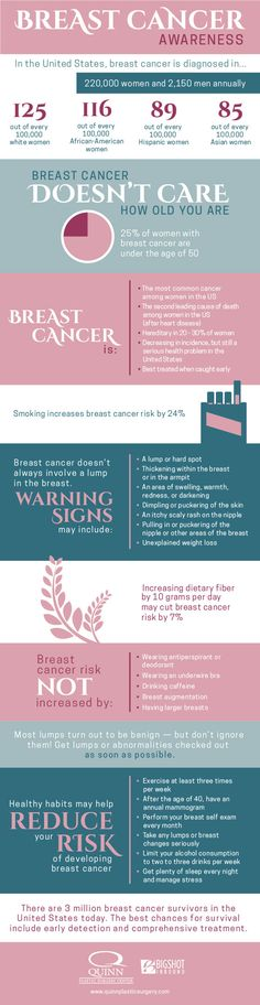 Breast cancer is one of the most common cancers in the United States, affecting both men and women, but few people really understand the signs and symptoms or how to reduce their risk. If you haven't performed your monthly self-breast exam, take a minute to do it today. Read our breast cancer facts and statistics infographic to learn more, and share this information with your family and friends!