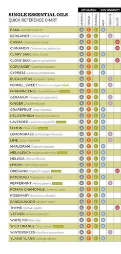 How to Apply Essential Oils - Reference Chart.  Most oils cannot be applied directly to the skin.  Some may not be used during pregnancy. Always use caution! health-and-nutrition-information-and-recipes