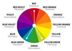 Split Complementary Color Scheme | a variation of the standard complementary scheme. It uses a color and the two colors adjacent to its complementary. This provides high contrast without the strong tension of the complementary scheme.