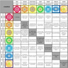 Click into the image to see it bigger. This is a table of human development of the chakras. I did not invent this table, you can find it here (the original text is in russian but you could put it i...