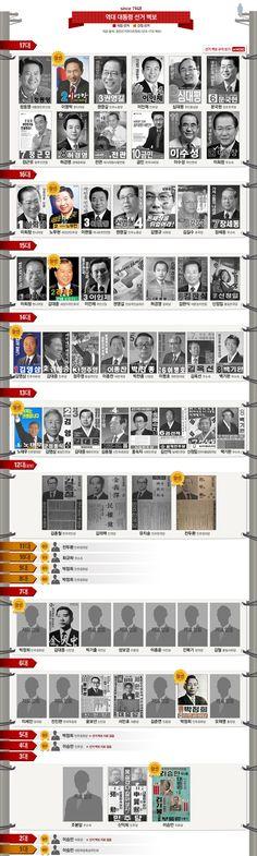 infographics 종이 한 장에 표현되는 선거벽보, '포스터의 정치학' / vote design / vote infographic / Poster / Timeline Infographic, Knowledge, Politics, History, Korea, Historia, Political Books, History Books, Information Design