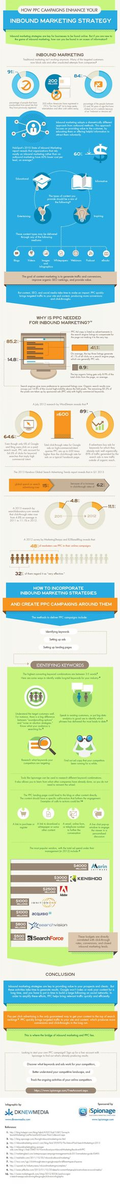 How PPC Campaigns Can Enhance Your Inbound Marketing Strategy