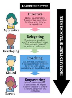 The key to great #leadership is to be #adaptive. Here's a simple but effective leadership #model to follow.