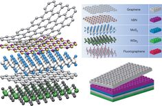 LED Heterostructure from constructed of thin layers of different materials. Hexagon Pattern, Materials Science, Future Tech, New Technology, Led, Layers, Career, Random Stuff, Carrera