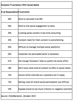 Frustrations with social marketing. Oct, 2012.