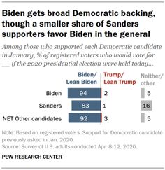 Biden gets broad Democratic backing, though a smaller share of Sanders supporters favor Biden in the general, April 2020  Source: Pew Research Center