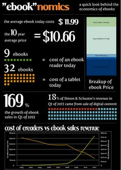 91 best book infographics images on pinterest literature book the economics of ebooks infographic fandeluxe Choice Image