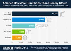 Nos Estados Unidos há mais lojas de Armas que Fast Food - Blog do Robson dos Anjos
