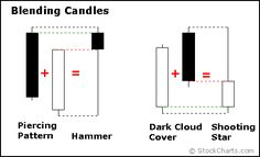 Inside Japanese Candlestick Trading Patterns, History & Basics