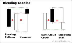 Inside Japanese Candlestick Trading Patterns, History & Basics